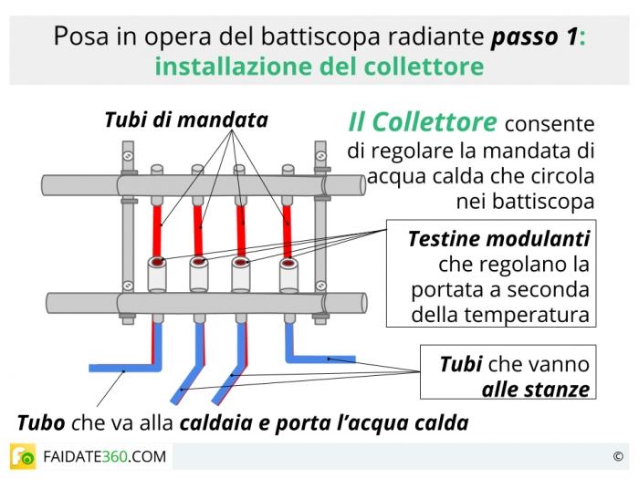 Battiscopa radiante: tipi, costi e posa in opera