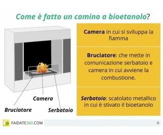 Caminetti  Bioetanolo