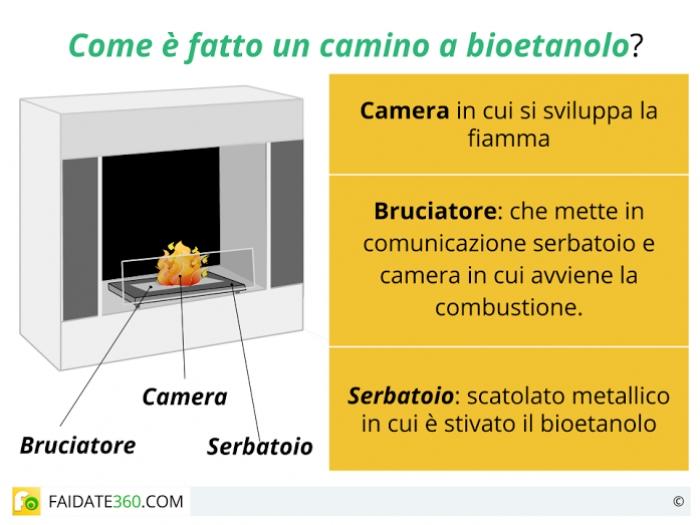 Caminetti bioetanolo: consumi, installazione, vantaggi e svantaggi