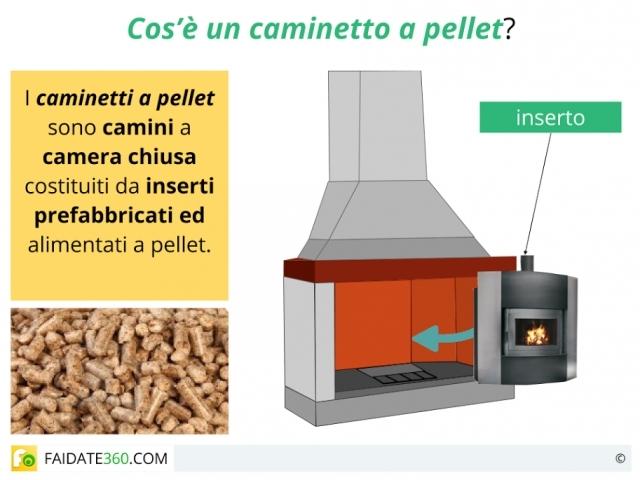 Caminetti a pellet come funzionano caratteristiche - Caminetti da interno ...