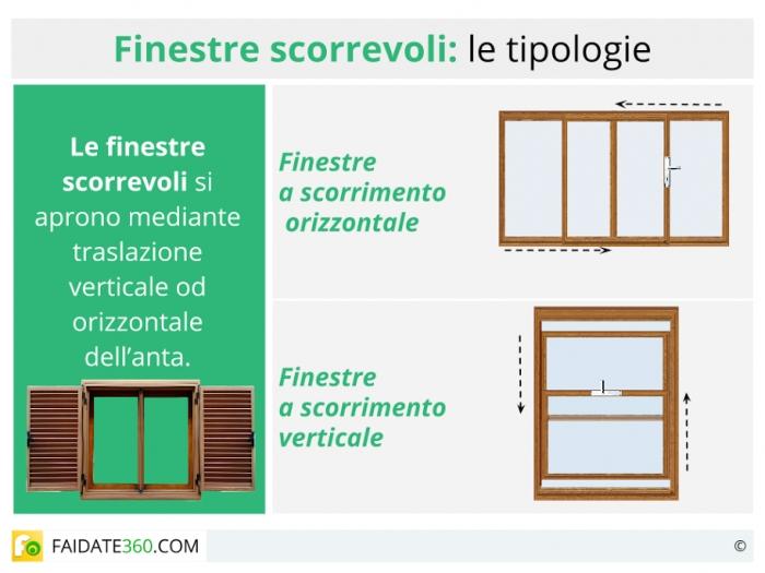 Finestre scorrevoli caratteristiche tipi prezzi pro e for Finestra scorrevole verticale