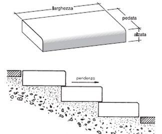 Gradini prefabbricati - Gradini in cemento per esterno ...