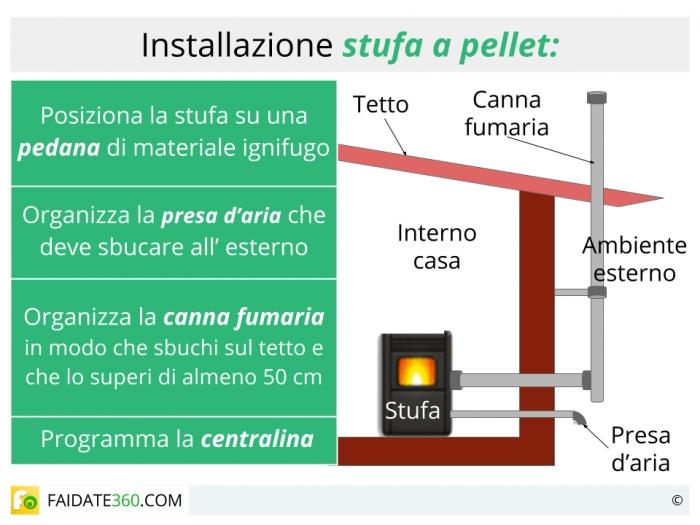 Installazione stufe a pellet con o senza canna fumaria iter operativo e costo - Stufe a pellet senza camino ...