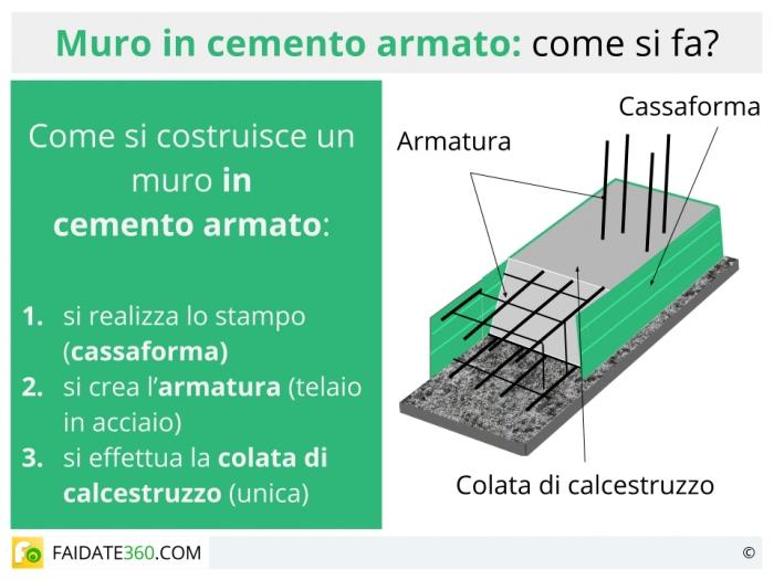 Preventivo Muro Cemento Armato.Muri In Cemento Armato Caratteristiche Tipi E Costi