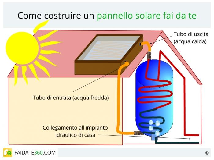 Pannelli solari fai da te for Aspiratore per piscina fai da te