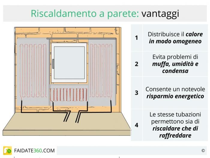 Riscaldamento a parete radiante pro e contro caratteristiche costi e installazione - Riscaldamento pannelli radianti a parete ...