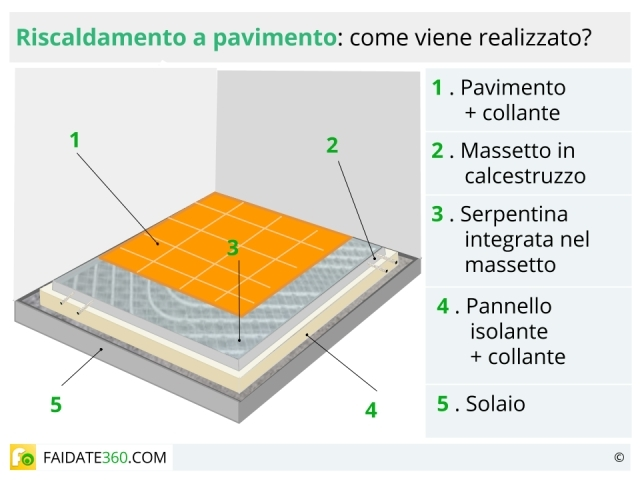 riscaldamento a pavimento: pro e contro, funzionamento e costi dell