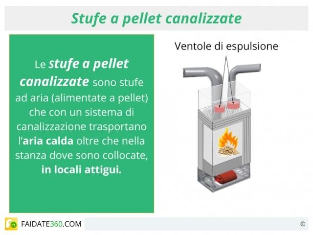 Tubi per canalizzazione stufe a pellet prezzi - Stufe a pellet esterne ...