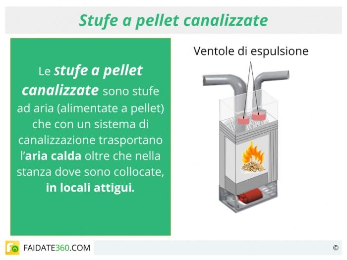Stufe a pellet canalizzate caratteristiche prezzi e for Cancelletti per stufe a pellet