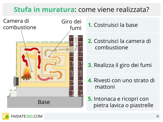 Stufe A Legna Per Un Calore Naturale : Stufe in muratura fai da te come costruirle progetto e