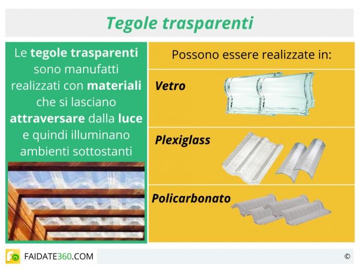 Tegole trasparenti: materiali, utilizzo e prezzi
