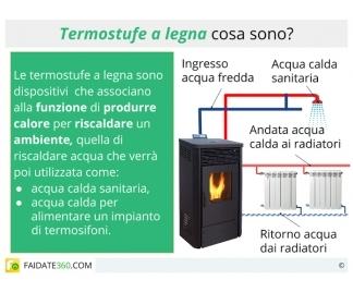 Termostufe a legna funzionamento consumi ed installazione - Stufe a legna per riscaldamento termosifoni ...