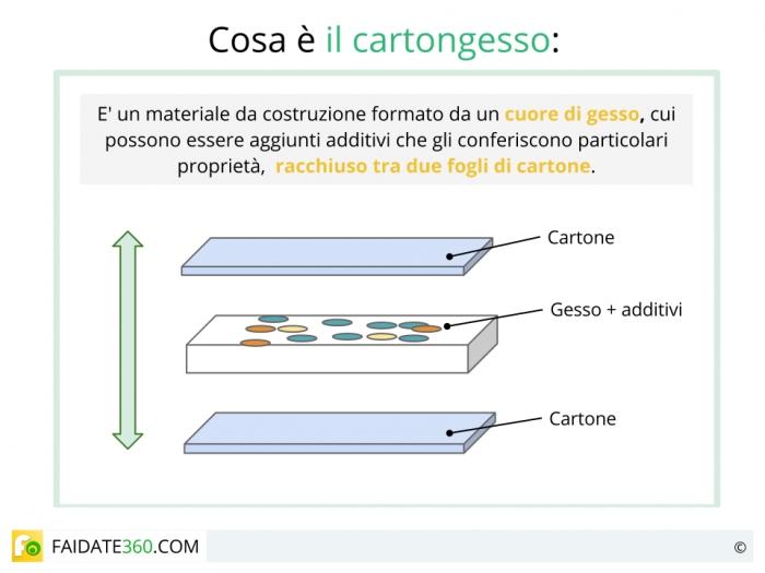 Cartongesso scheda tecnica prezzi uso e tipologie - Cartongesso per esterno prezzi ...