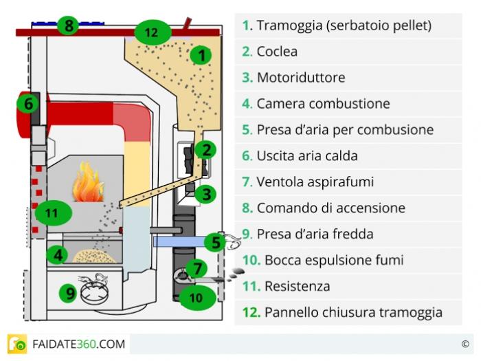 Stufe a pellet modelli funzionamento ed installazione - Stufe a metano ventilate ...