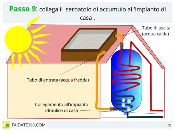Pannello Solare Termico Vetro Rotto : Pannelli solari fai da te