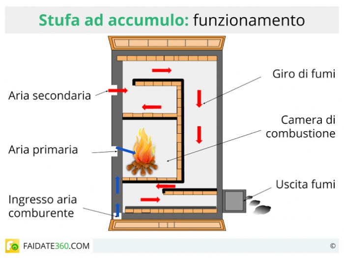Stufe ad accumulo come funzionano caratteristiche e prezzi - Stufa ad accumulo prezzi ...
