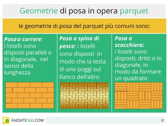 Geometrie di posa del parquet.