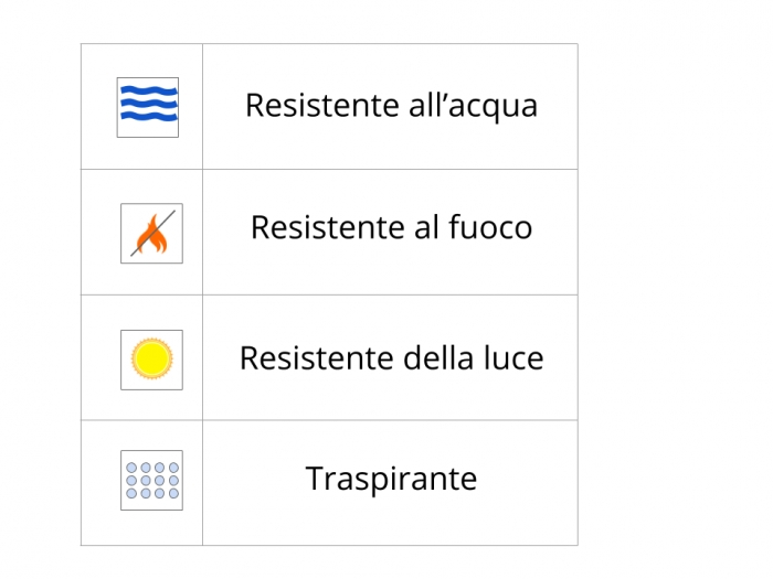Icone caratteristiche tecniche della carta da parati