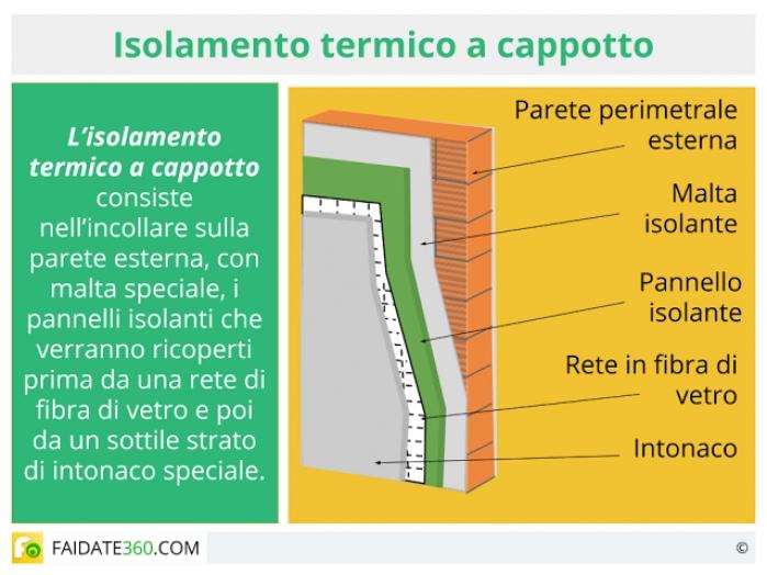 Isolamento a cappotto termico vantaggi costi e fai da te for Isolamento termico pareti interne