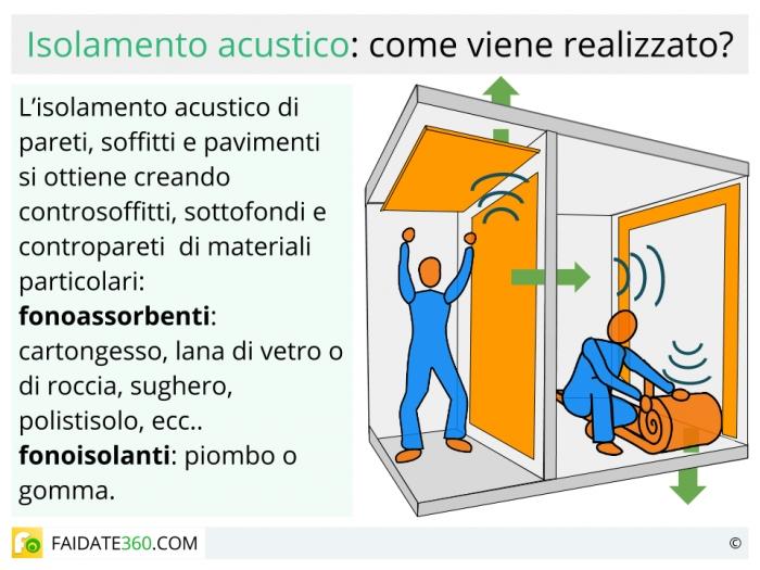 Isolamento acustico materiali e soluzioni per finestre pareti soffitti e pavimenti - Insonorizzare camera ...