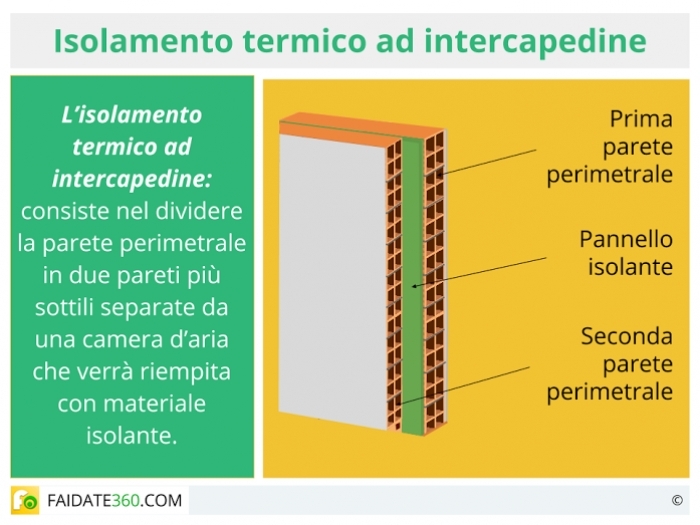 Isolamento intercapedine costi