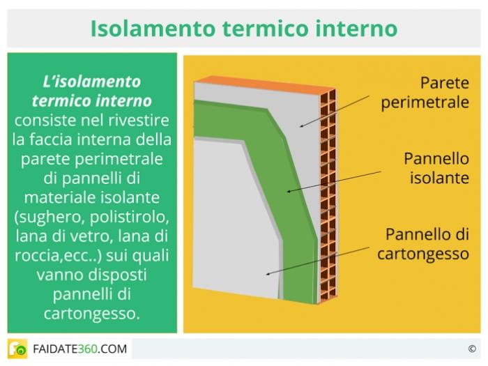 Isolamento termico pareti materiali costi e tecniche fai - Materiale isolante termico ...