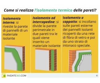 Casa immobiliare, accessori: Isolamento termico interno fai da te