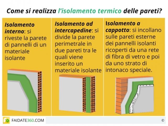 Isolamento termico pareti: materiali, costi e tecniche fai da te.