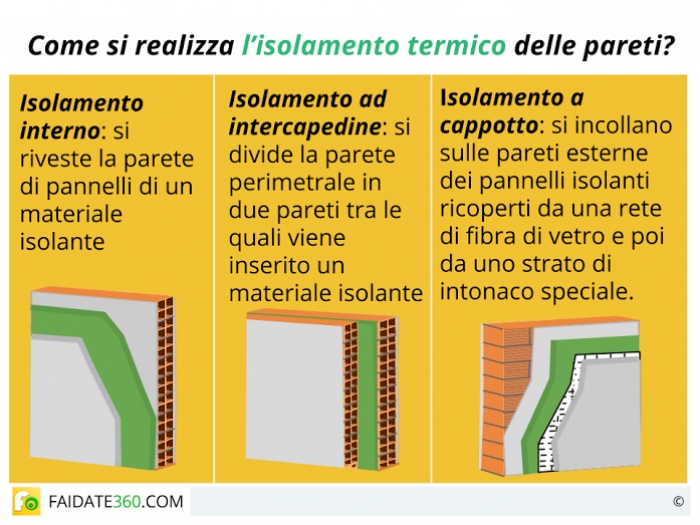 Isolamento termico pareti materiali costi e tecniche fai da te - Isolamento termico dall interno ...