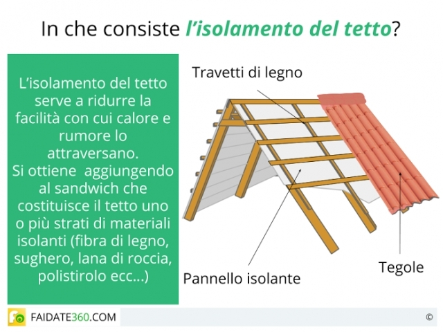Isolamento tetto: tecniche, costi e materiali