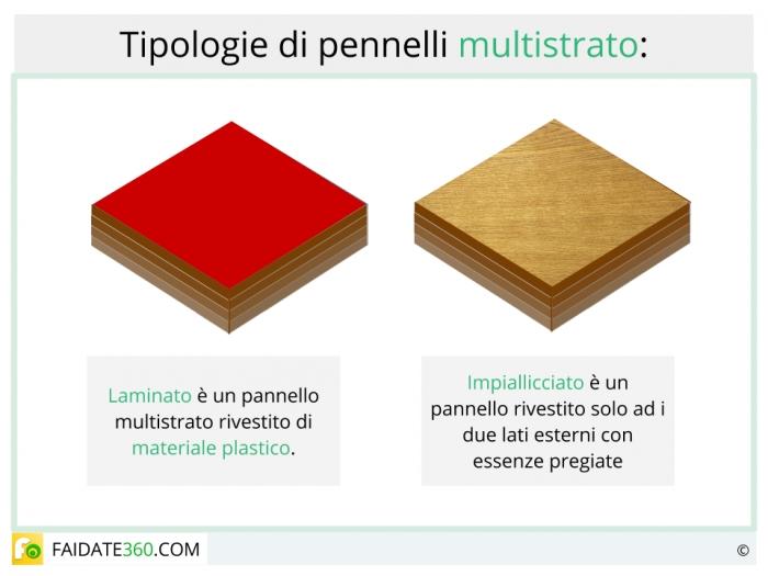 Tipologie di pannelli in multistrato