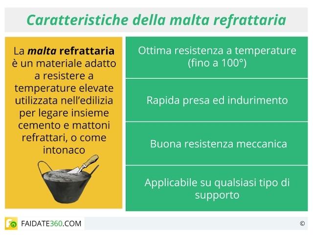 Malta refrattaria: cos'è? A cosa serve? Come si usa? Caratteristiche e prezzi.
