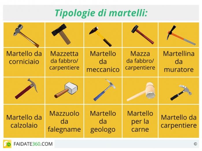 Tipologie di martelli
