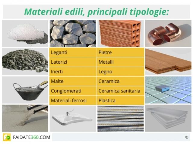 Materiale edile prezzi terminali antivento per stufe a for Materiali da costruzione della casa