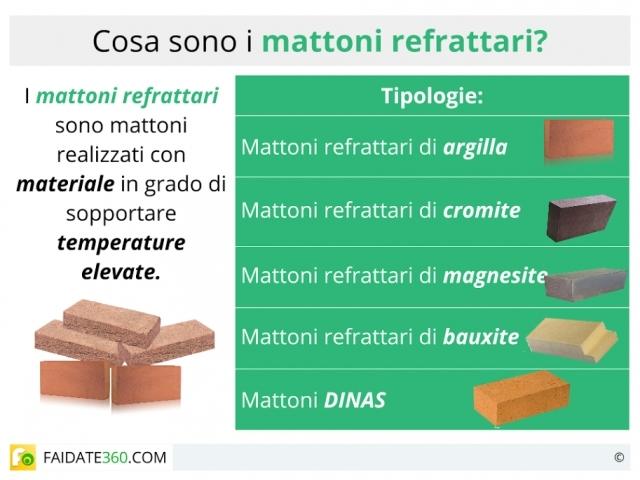 Mattoni refrattari dimensioni e prezzi
