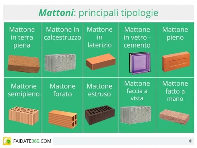 Mattoni: tipi, caratteristiche, utilizzo e prezzi