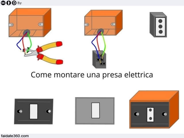 Come montare una presa elettrica o aggiungerne una nuova - Colori dei fili impianto elettrico casa ...
