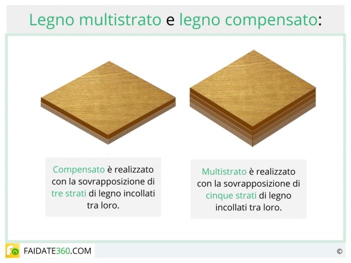 Legno multistrato caratteristiche utilizzo e prezzi for Pannelli multistrato prezzi