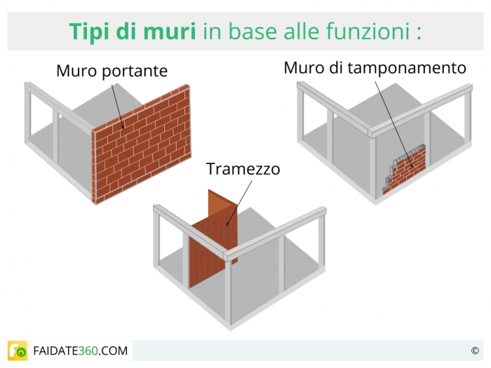 Muri tipi e materiali for Semplici piani di casa in blocchi di cemento