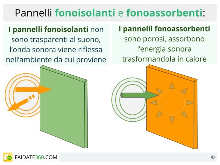 Isolamento acustico materiali e soluzioni per finestre pareti soffitti e pavimenti - Finestre isolamento acustico ...
