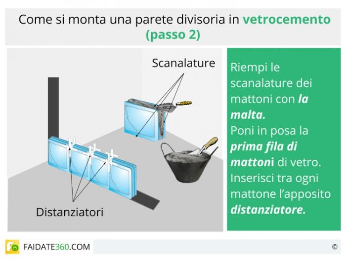 Mattoni in vetrocemento: usi, caratteristiche e montaggio