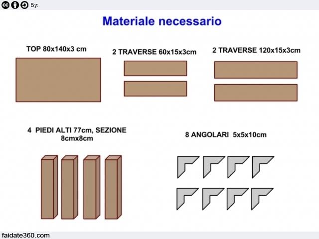 Materiale necessario per un tavolo faidate