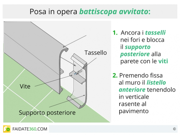Posa in opera del battiscopa avvitato