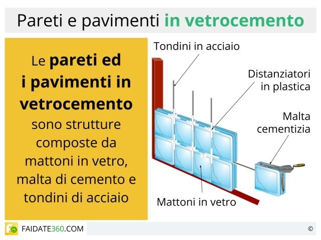 Montaggio vetrocemento: posa in opera per pareti e pavimenti