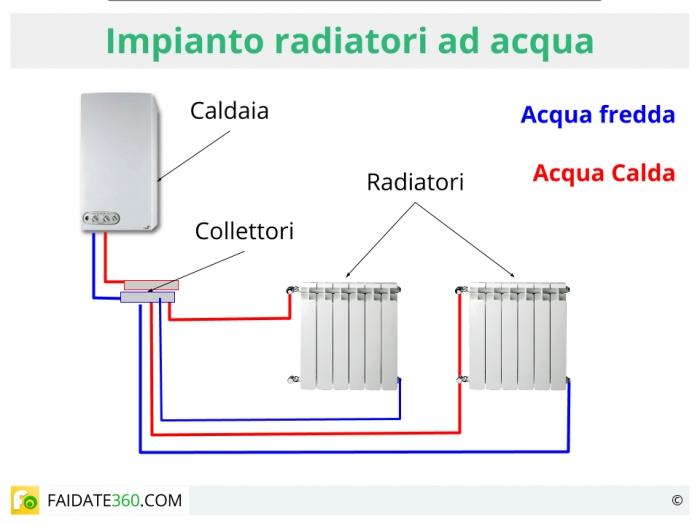 Schema di un impianto di termosifoni ad acqua