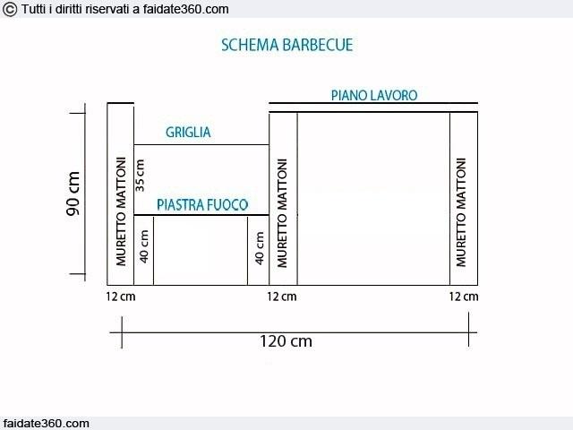 Barbecue in muratura progetto costruzione e costi for Muretto recinzione dwg