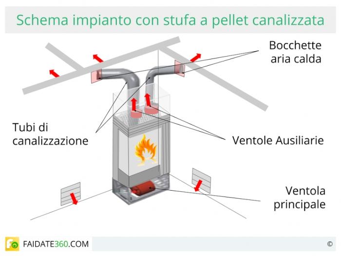 Tubi per stufe a pellet canalizzate termosifoni in ghisa - Migliori stufe a pellet forum ...