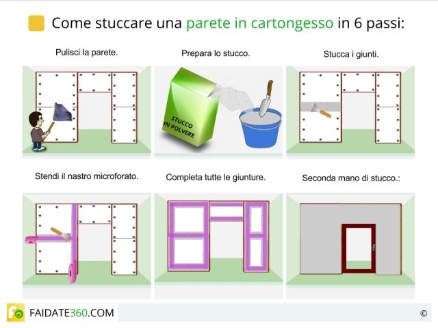 Stuccatura del cartongesso: come stuccare pareti, angoli e fughe