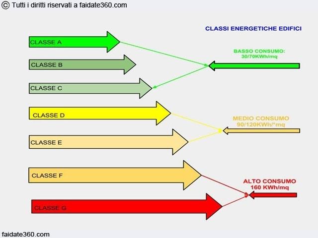 Classi Energetiche Edifici : Certificazione energetica edifici