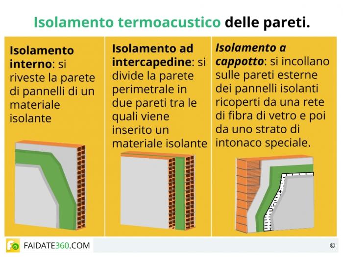 Isolamento pareti interne ed esterne acustico o termico for Isolamento termico pareti interne